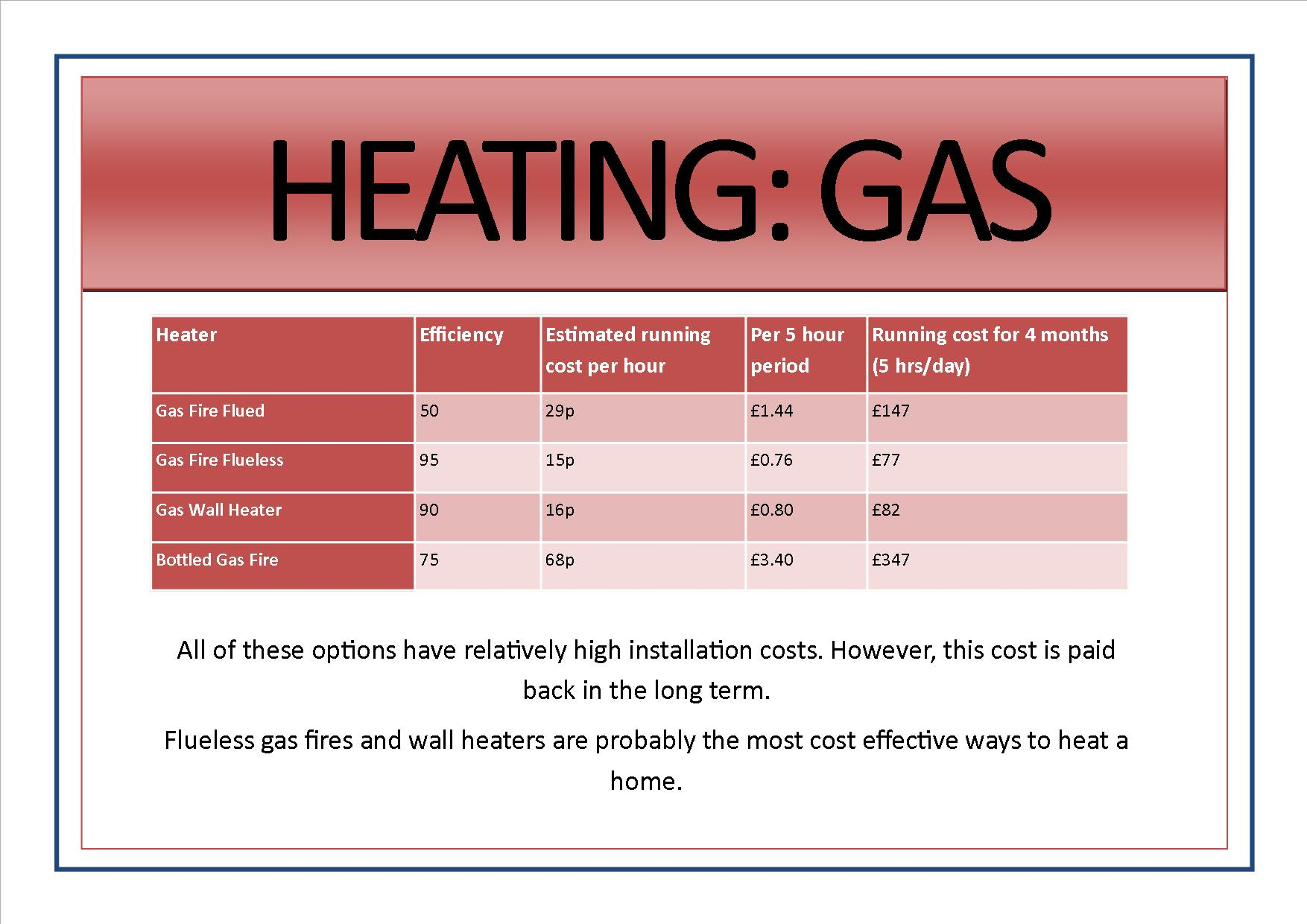 Appliance signs edit4 - heating gas
