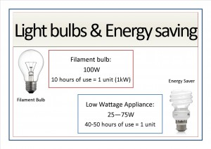 Appliance signs edit4 - lightbulbs