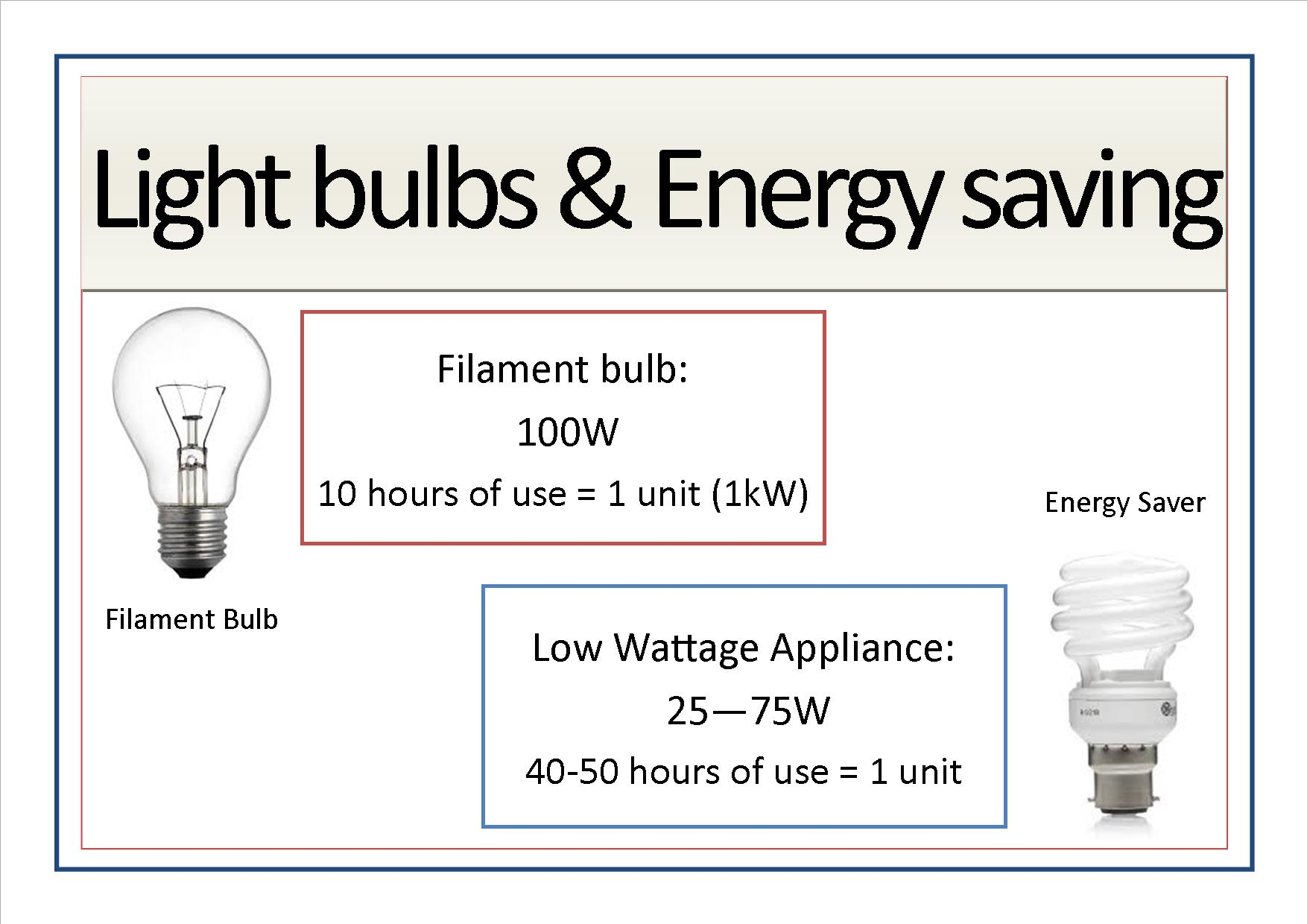 Appliance signs edit4 - lightbulbs
