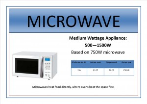Appliance signs edit4 - microwave