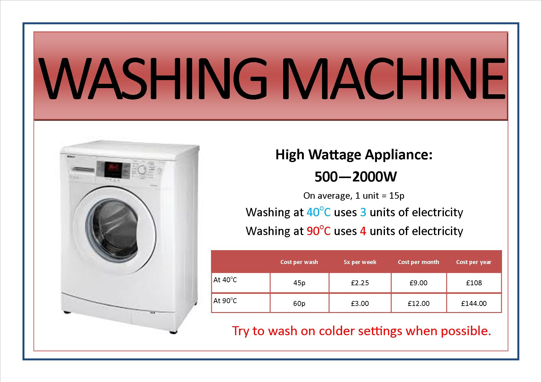 Appliance signs edit4 - washing machine